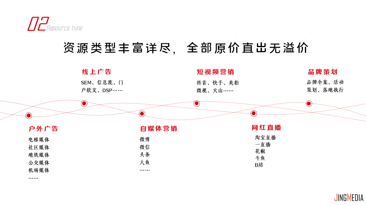 """""""广告底价直出模式"""":让你看懂鲸传播jingmedia"""